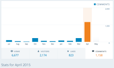 Views/Likes/Visitors for April 2015