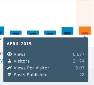 More April 2015 Stat Summaries