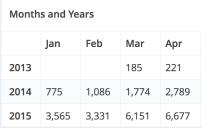 Monthly Views: 2014 A-Z vs. 2015 A-Z