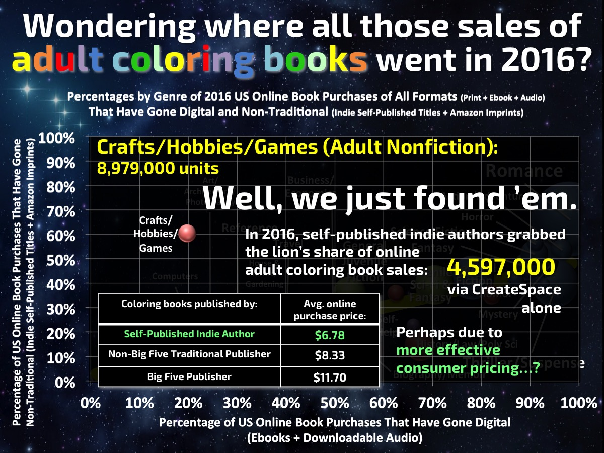 Sales of Coloring Books Went Indie - Author Earnings, 2016.