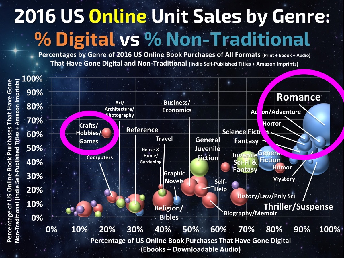 Author Earnings - Online Sales by Genre