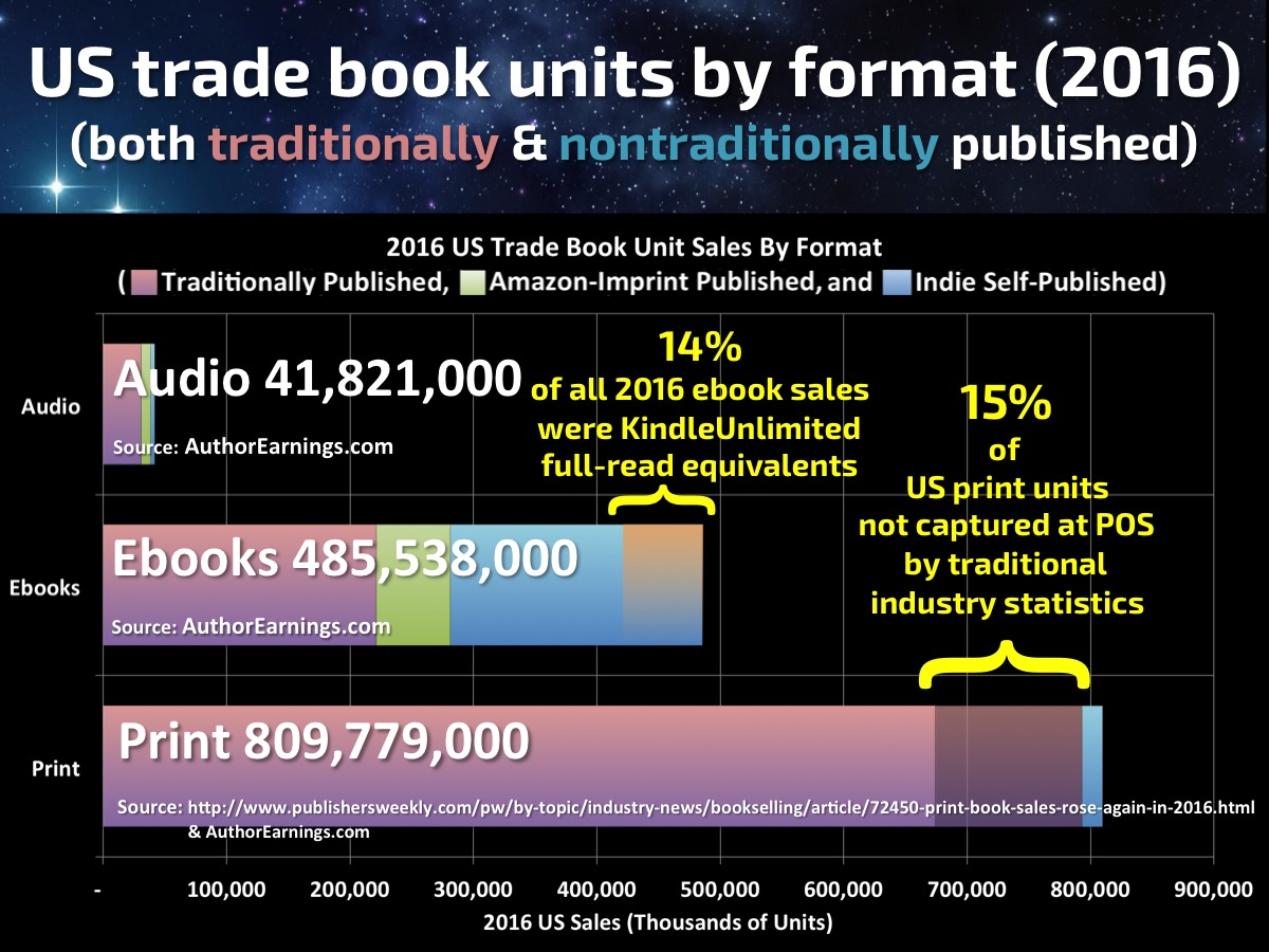 Publishing pub800 author earnings trade books by format fandeluxe Gallery