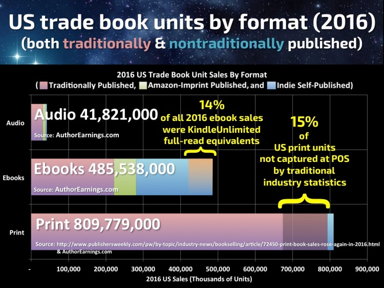 Author Earnings - Trade Books by Format